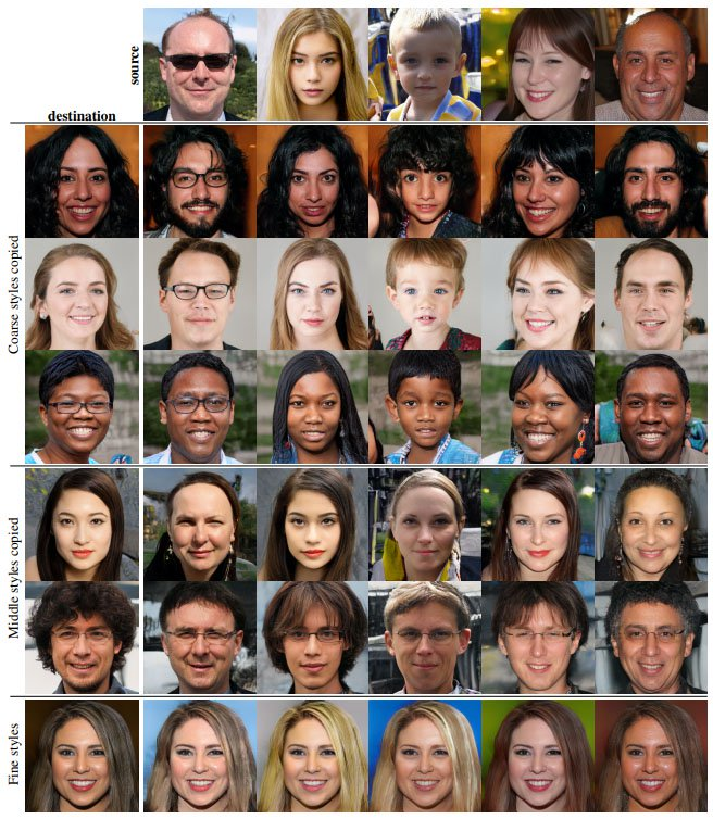 how artificial intelligence creates new portraits