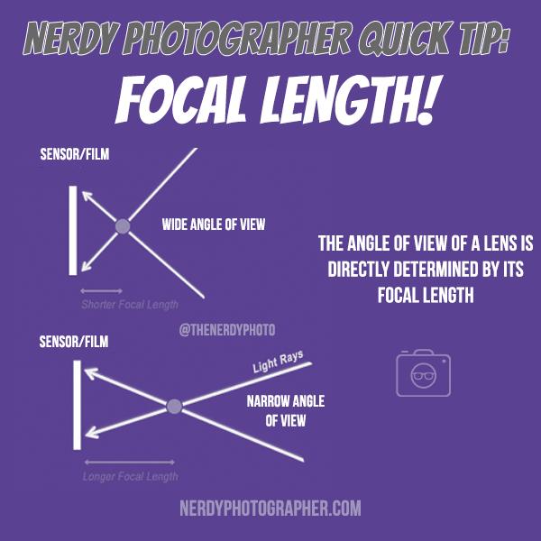 focal length and angle of view