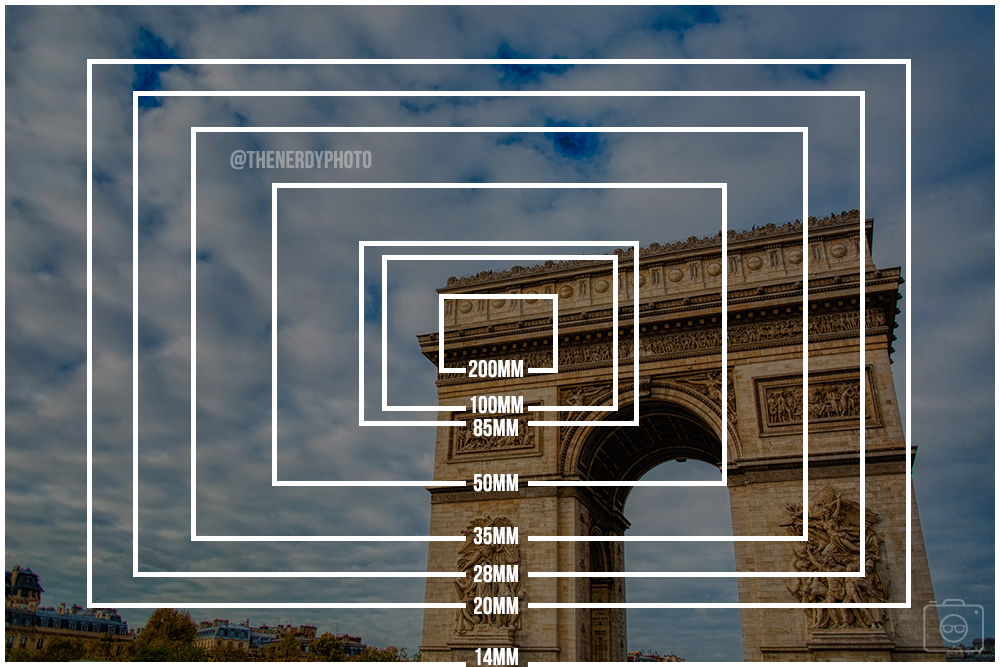 lens focal length and field or angle of view crop