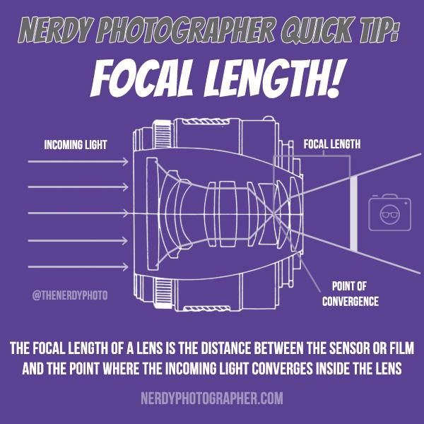focal length angle of view