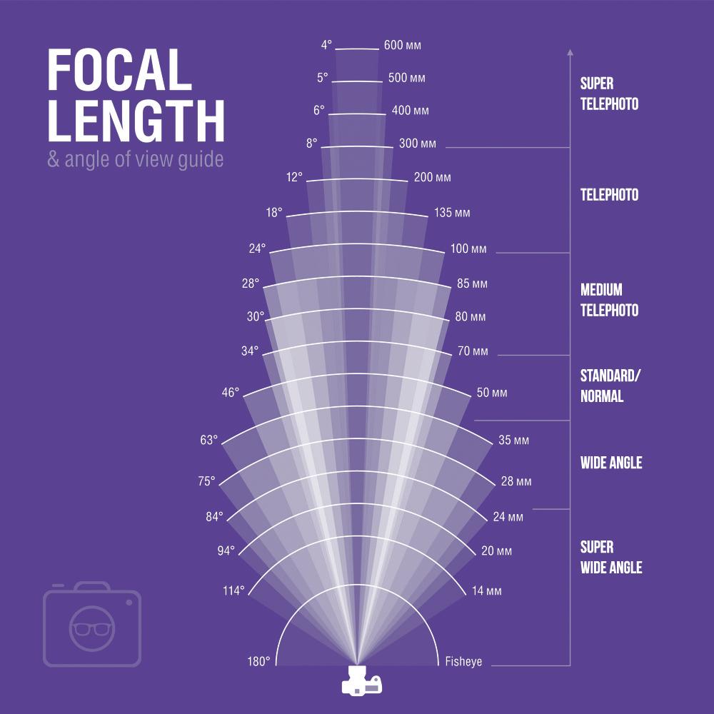 lens focal length angle of view