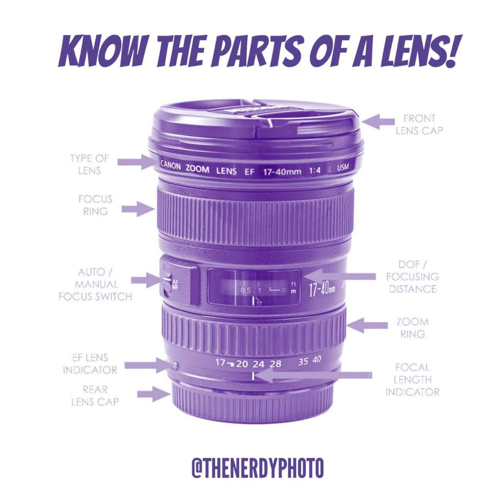 the parts of a camera lens