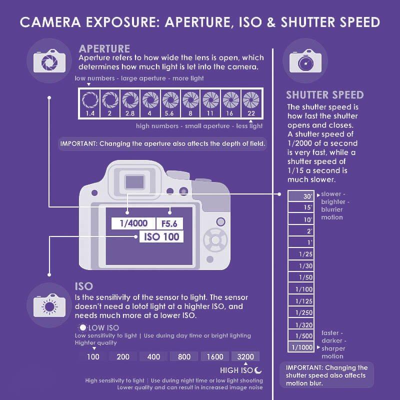 aperture iso shutter speed