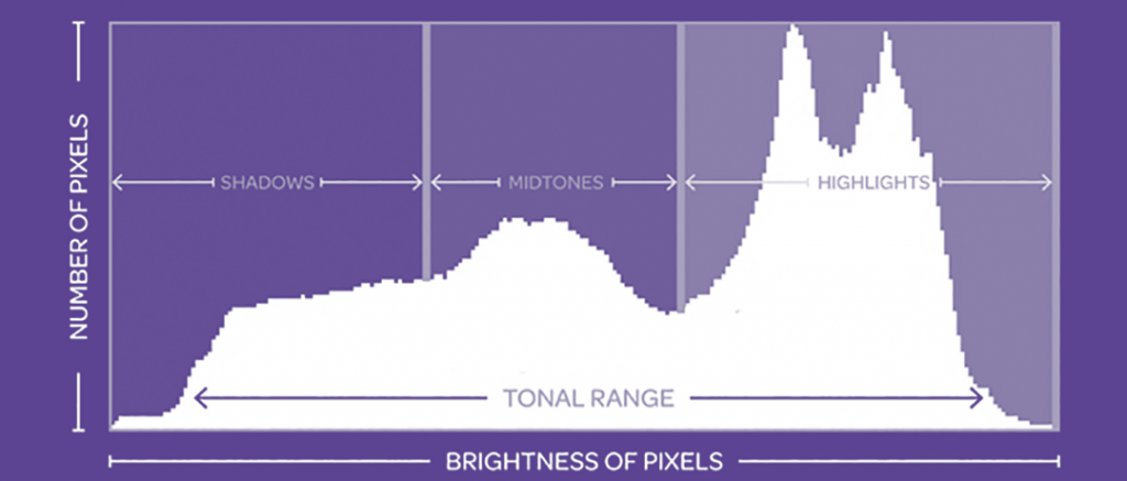 how to read a photo histogram